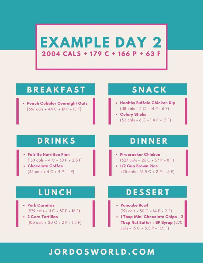 This is meal plan #2 with an example day. It includes a menu for the week including breakfasts, lunches, dinners, drinks, snacks, and desserts, along with a macro breakdown for each meal.