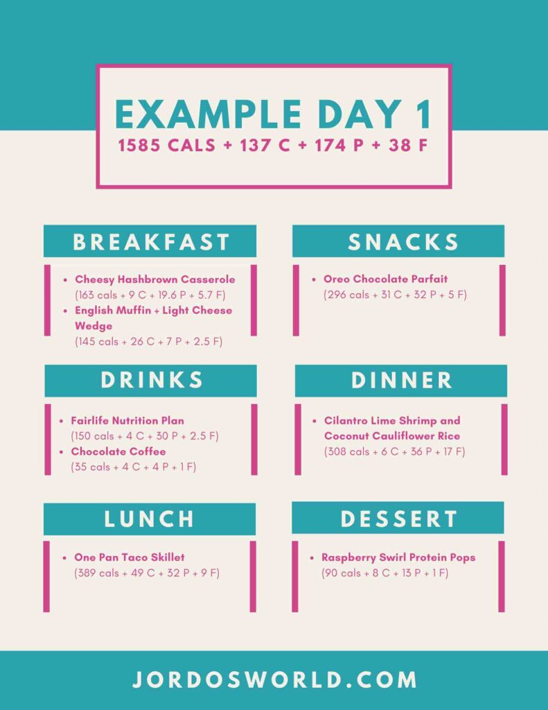 This is meal plan #3 with an example day. It includes a menu for the week including breakfasts, lunches, dinners, drinks, snacks, and desserts, along with a macro breakdown for each meal.