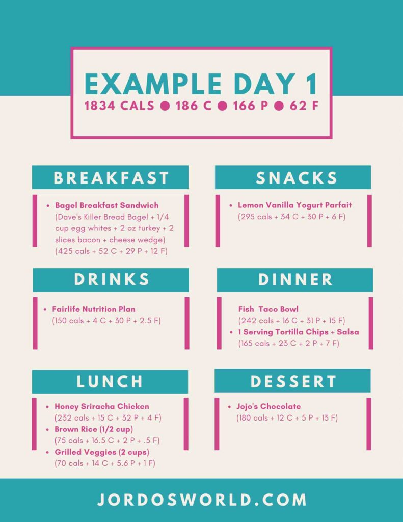 This is an example day of eating. There are all of the meals for the day with the macronutrients listed for each one.