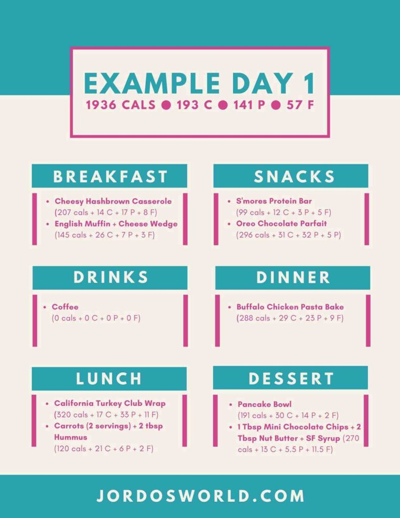 This is an example day of eating #1 with menu items and macronutrients listed.