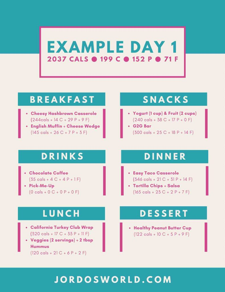 Here is an example day of eating. There are meals with specific breakdowns of foods and the nutrients for each.