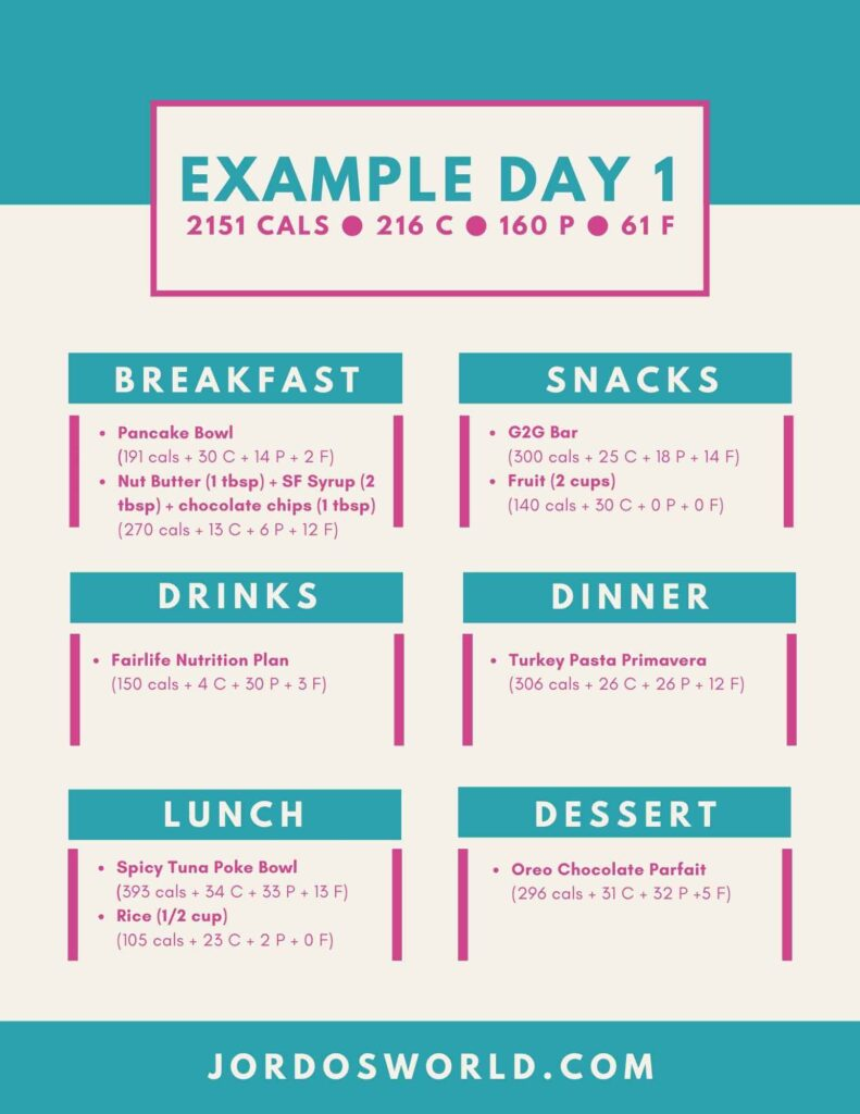 This is meal plan 11, example day 1.